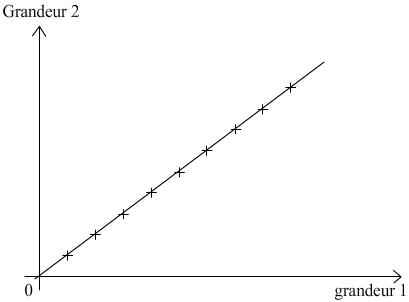 graphique de grandeurs proportionnelles
