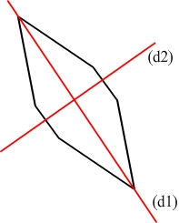 axe de symétrie