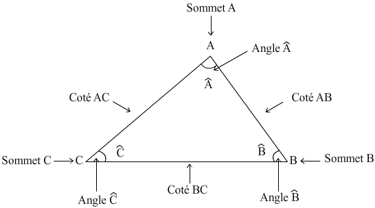 exemple de triangle